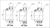 Set Screw Type Bearings - Spherical O.D. - Dimensions